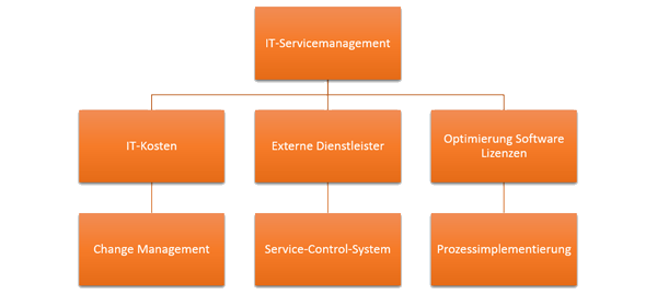 IT Service-Management